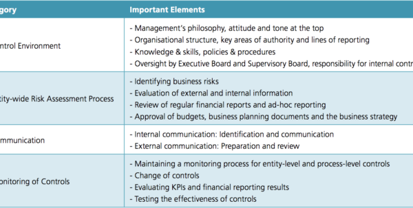 Risk Management Spreadsheet Example Within Risk Management And Internal Control  Ict