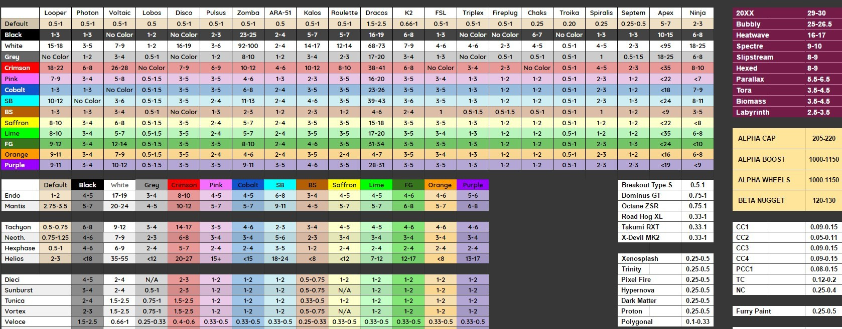 Rl Spreadsheet Xbox One Pertaining To Rocket League Trading Spreadsheet Unique Steam Munity Guide Rl Pc