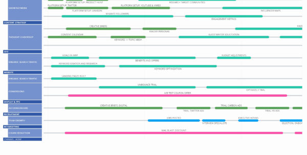 Roadmap Spreadsheet Intended For Agile Roadmap Template Excel Awesome How To Create Excel Spreadsheet