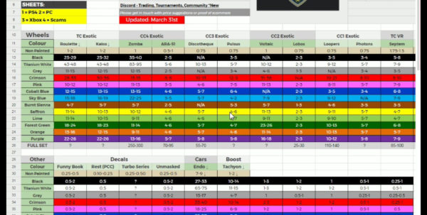 Rocket League Item Spreadsheet Throughout Rocket League Item Spreadsheet Xboxne Price Guide  Askoverflow