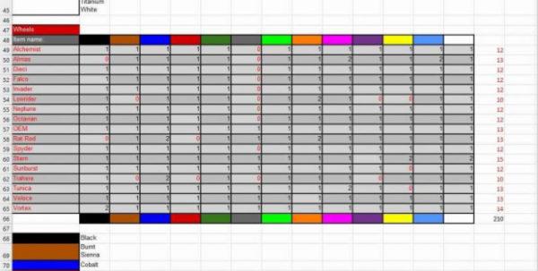 Rocket League Prices Spreadsheet Xbox For Xbox Rocket League Item Priceseadsheet Trading Price List  Askoverflow Rocket League Prices Spreadsheet Xbox Google Spreadsheet