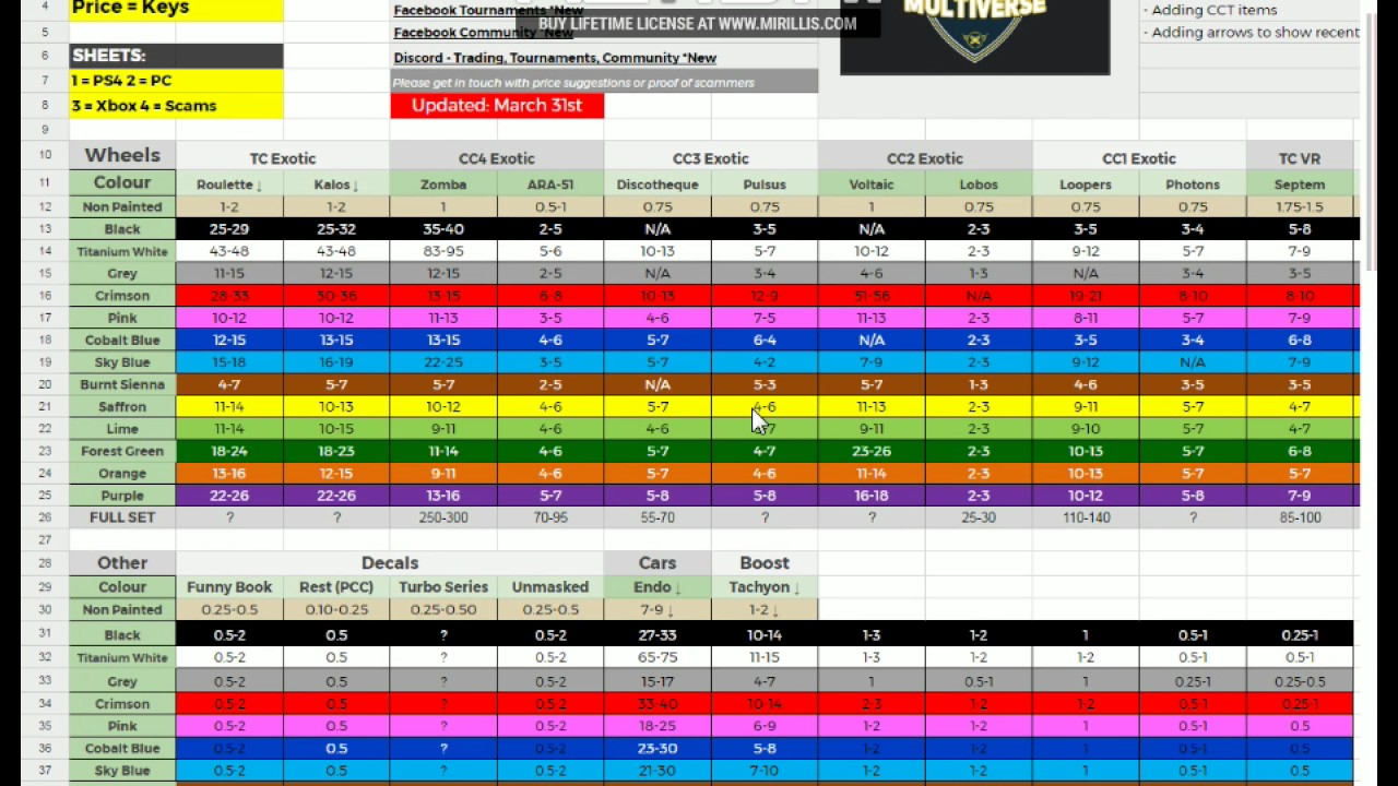Rocket League Trading Prices Xbox Spreadsheet In Rocket League Trading Spreadsheet Guide Xbox One Prices  Askoverflow