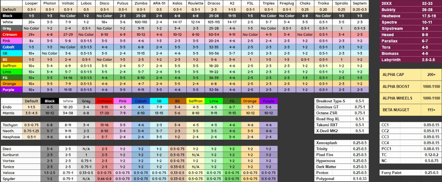 Rocket League Xbox One Spreadsheet Throughout Rocket League Spreadsheet Xbox One Price List Multiverse Prices For