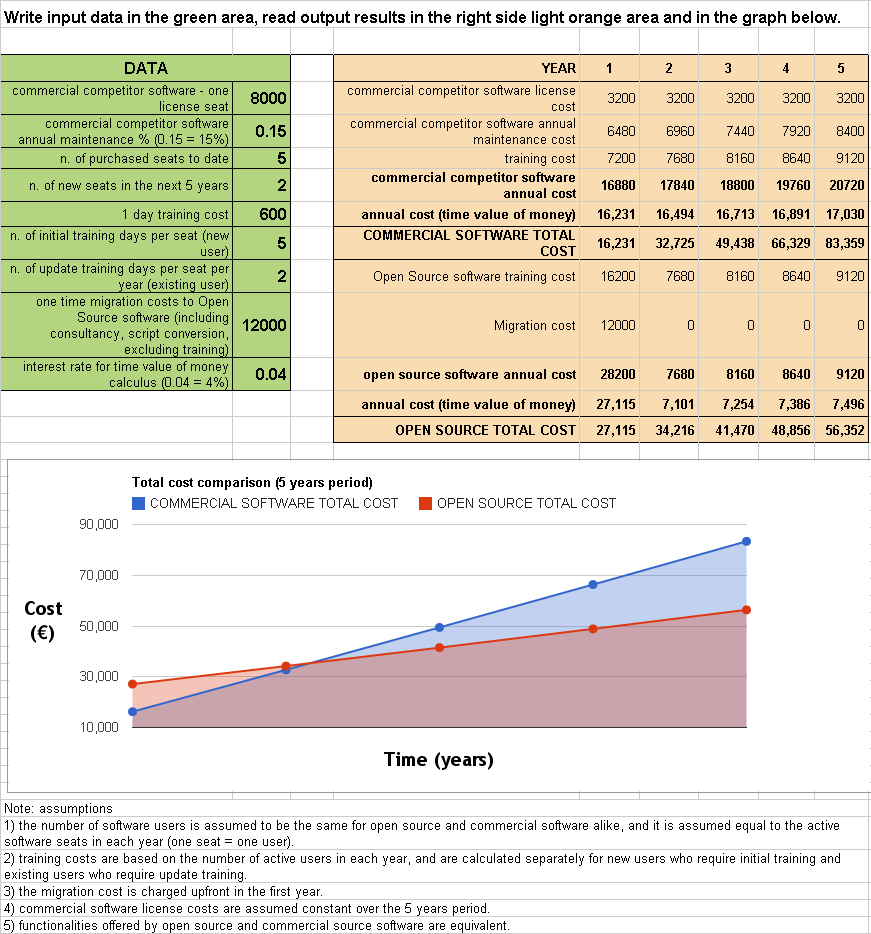 Roi Spreadsheet in Open Source Software Return On Investment  Scilab Professional Partner