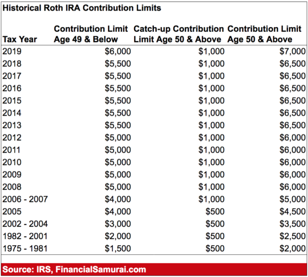 Roth Ira Excel Spreadsheet Regarding Roth Ira Worksheet Or Basis With Contribution Limit 2017 Plus Phase