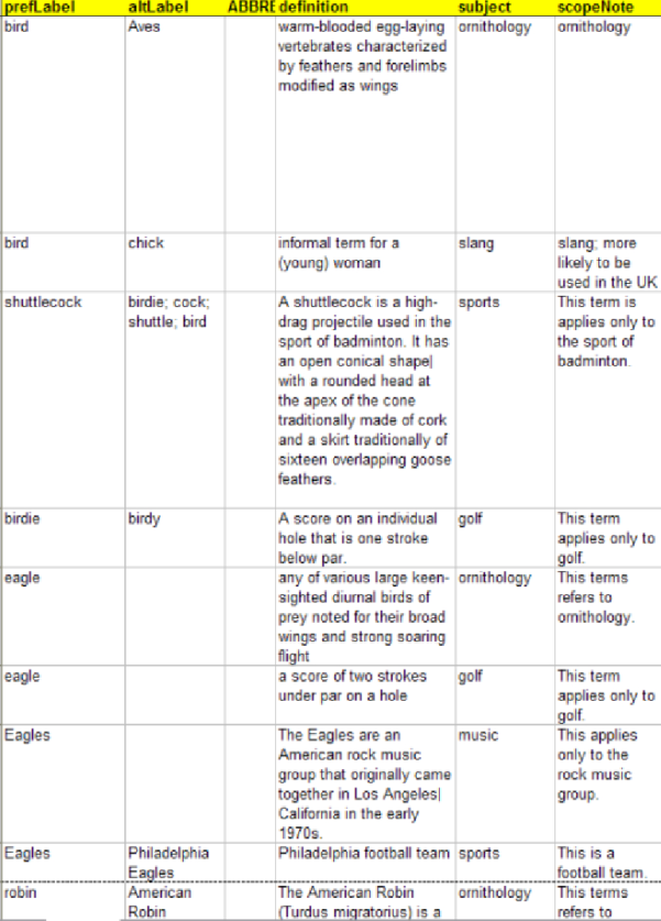 Round Robin Excel Spreadsheet Download For Birds Excel Spreadsheet, Left Half  Download Scientific Diagram