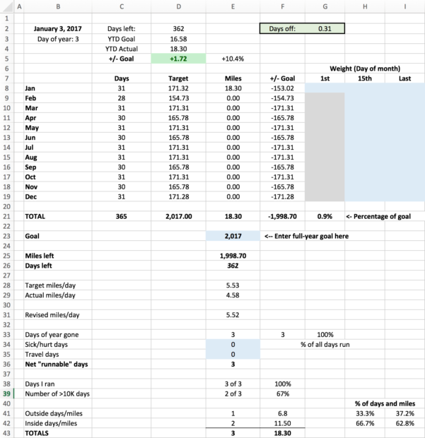 Running Spreadsheet Throughout A Spreadsheet To Track Fullyear Running Miles  The Robservatory