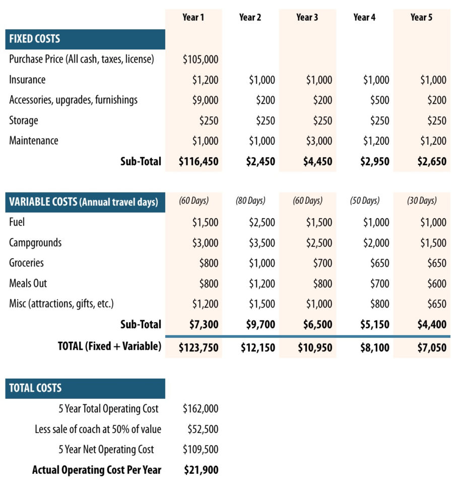 Rv Expenses Spreadsheet Regarding A Business Approach To Buying A Motorhome  Winnebagolife