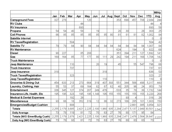 Rv Expenses Spreadsheet Throughout Our 2009 Actual Fulltiming Expenses