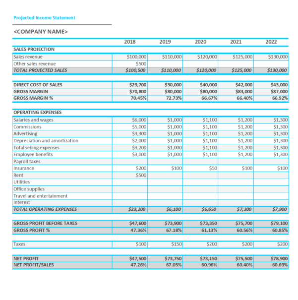 S4 Financial Projections Spreadsheet Throughout 025 Template Ideas Free Income Statement Projected Templatelab Com