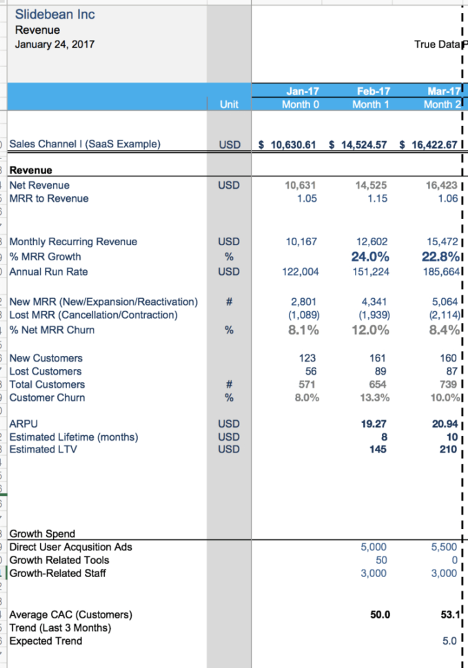 Saas Business Model Spreadsheet Pertaining To Financial Modeling For Startups: The Spreadsheet That Made Us Profitable