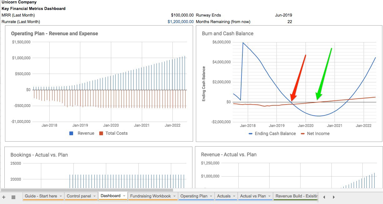 Saas Business Model Spreadsheet With Modeling Your Startup's Future: Template For Saas Startups