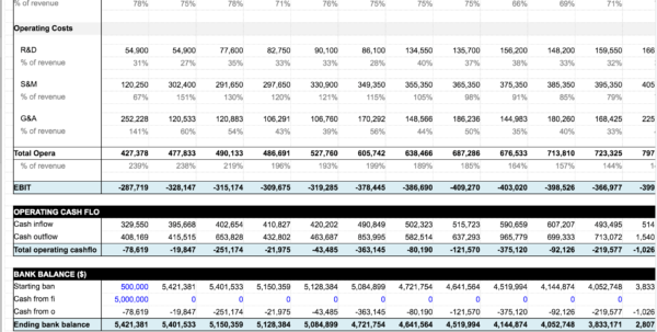 Saas Business Model Spreadsheet With Regard To Saas Financial Plan 2.0 From Christoph Janz  Saastr