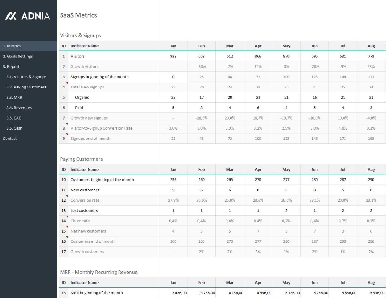 Saas Metrics Spreadsheet For Saas Metrics Template  Saas Metrics Dashboard Template  Adnia