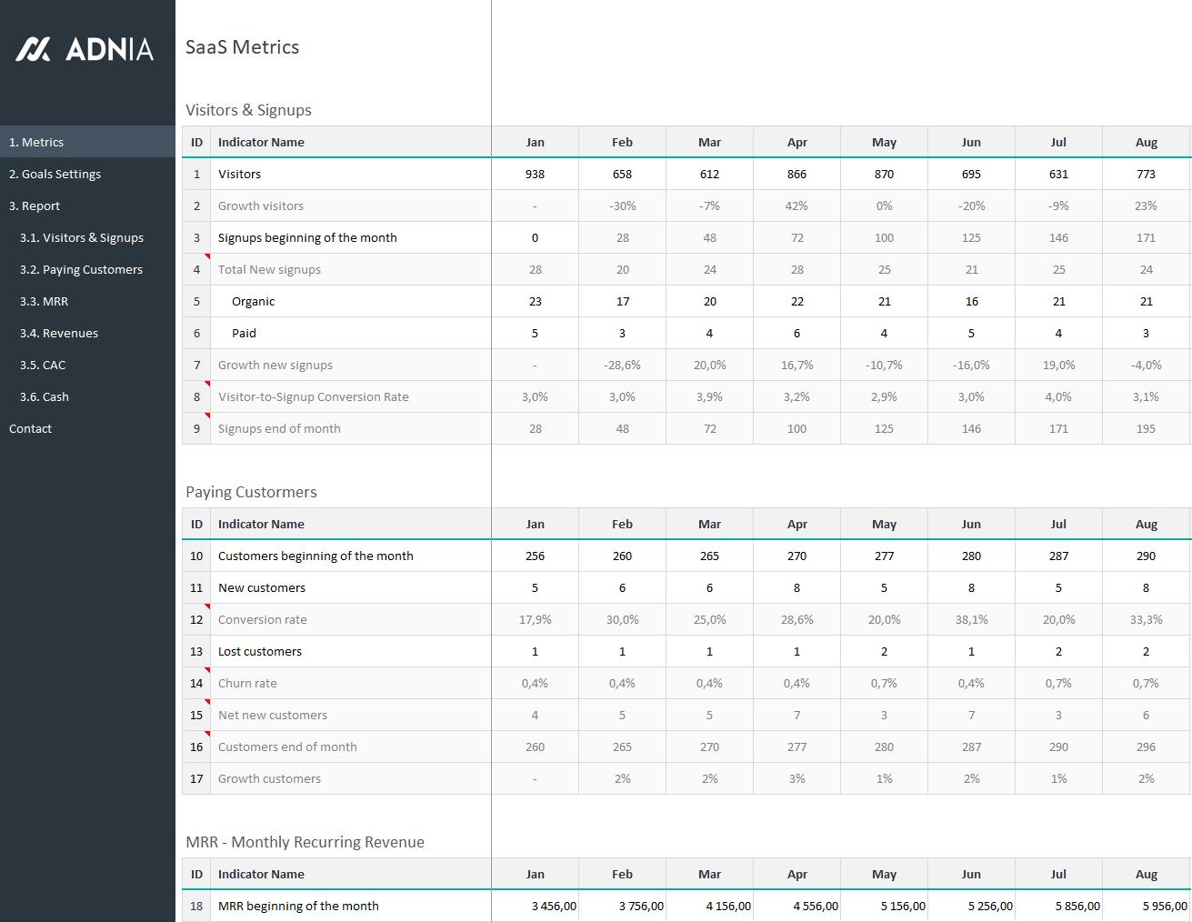 Saas Metrics Spreadsheet For Saas Metrics Template  Saas Metrics Dashboard Template  Adnia