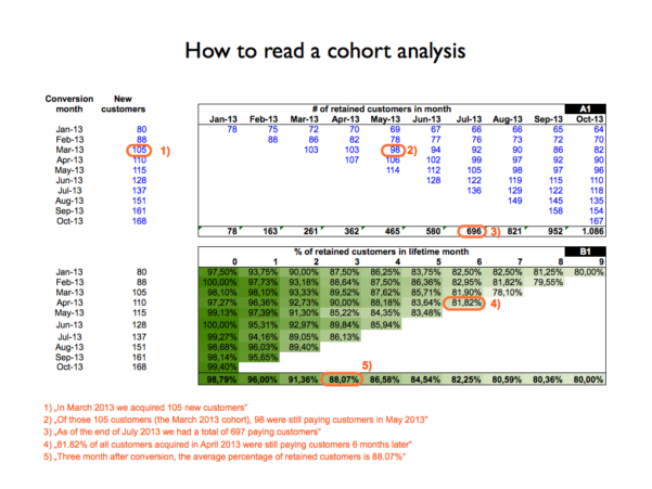 Saas Metrics Spreadsheet For Use This Spreadsheet For Churn, Mrr, And Cohort Analysis Guest Post