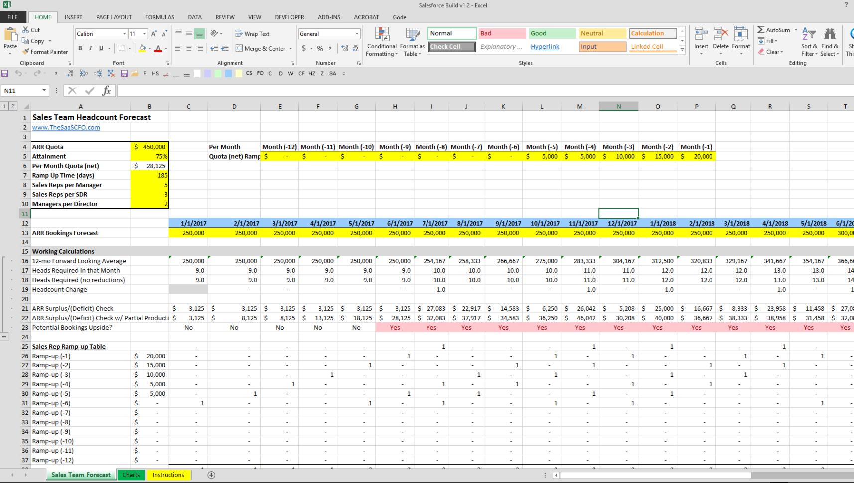Saas Metrics Spreadsheet In Sales Team Headcount Forecast Spreadsheet  The Saas Cfo