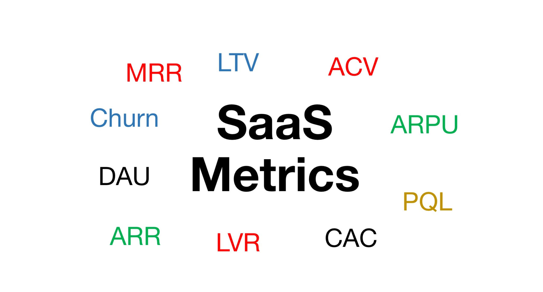 Saas Metrics Spreadsheet Inside 27 Awesome Saas Metrics Resources