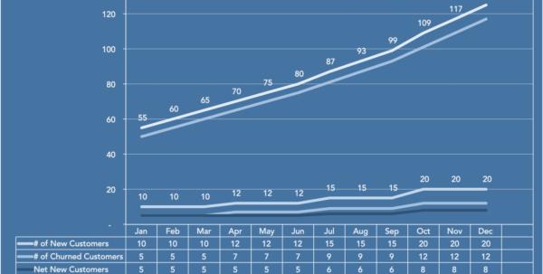 Saas Metrics Spreadsheet Inside B2B Saas Metrics For B2B Marketers  Four Quadrant Gtm Strategies