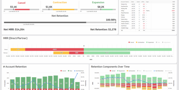 Saas Metrics Spreadsheet Inside Saas Dashboards  Klipfolio