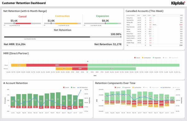Saas Metrics Spreadsheet Inside Saas Dashboards  Klipfolio