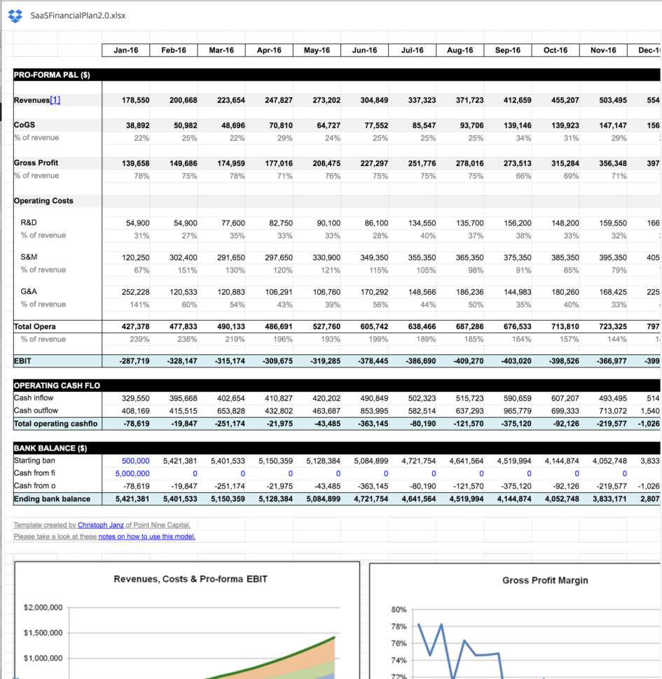 Saas Metrics Spreadsheet Inside Saas Financial Plan 2.0 From Christoph Janz  Saastr