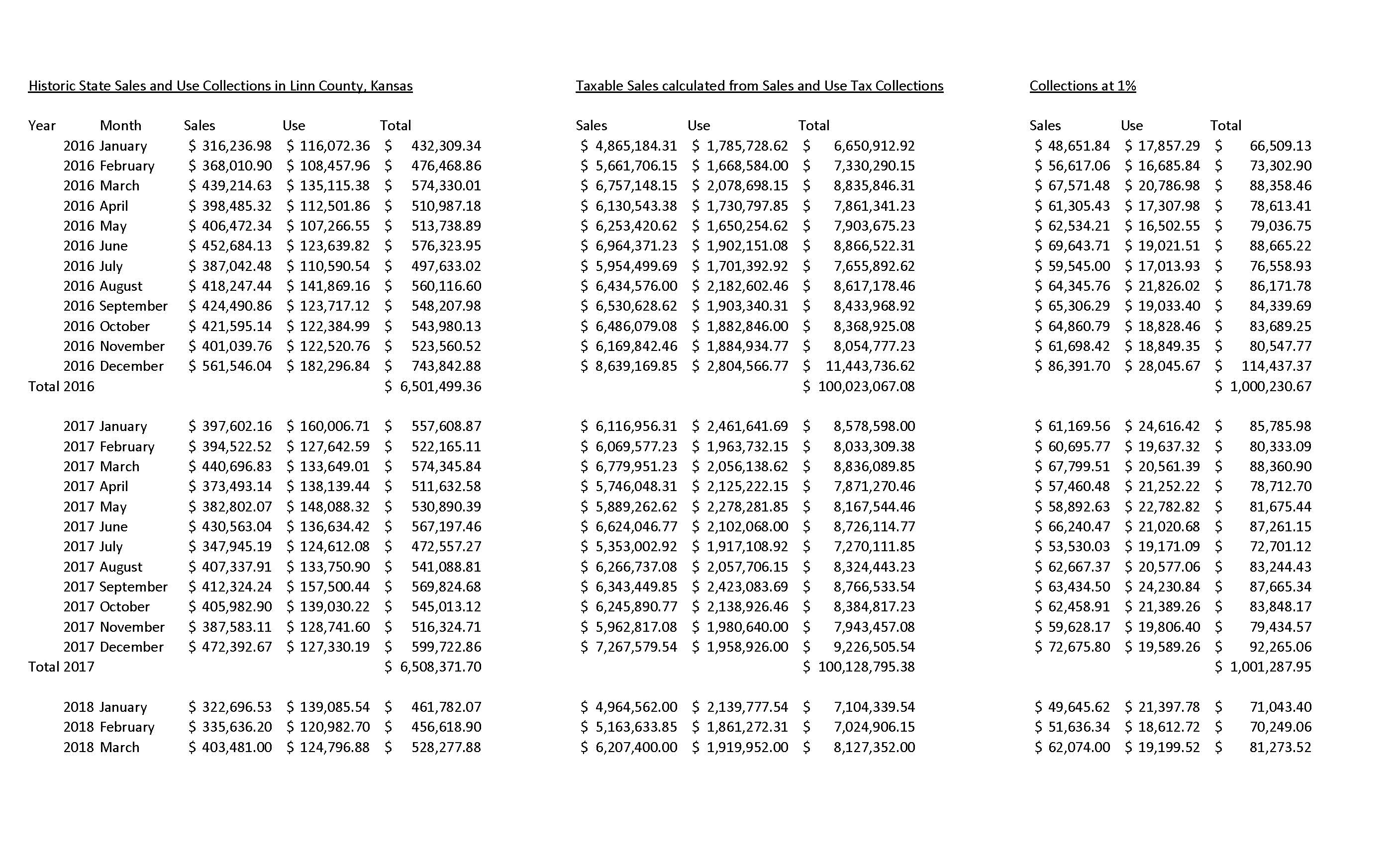Sales Tax Spreadsheet Inside Department Of Revenue Sales Tax Income History – Linn County Justice