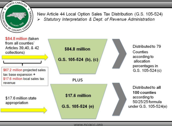 Sales Tax Spreadsheet With Regard To 2015 Local Sales Tax Changes: Slides  Ncacc