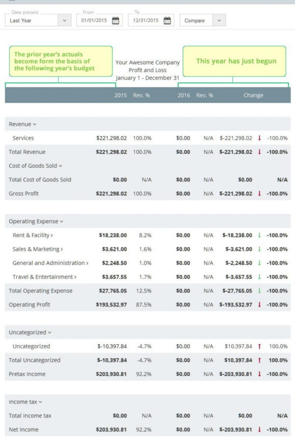 Sample Business Budget Spreadsheet Pertaining To Profit Loss Statement1 Example Of Business Budget Spreadsheet