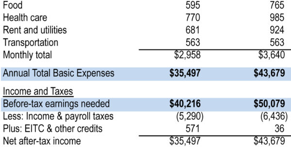 Sample Family Budget Spreadsheet Intended For Family Bugets  Rent.interpretomics.co