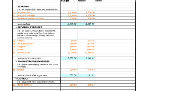 Sample Project Budget Spreadsheet Excel For Sample Of A Budget Sheet Example In Excel Spreadsheet On For