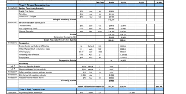 Sample Project Budget Spreadsheet Excel Regarding Sample Project Budget Template Orig Best Budget Proposal Template