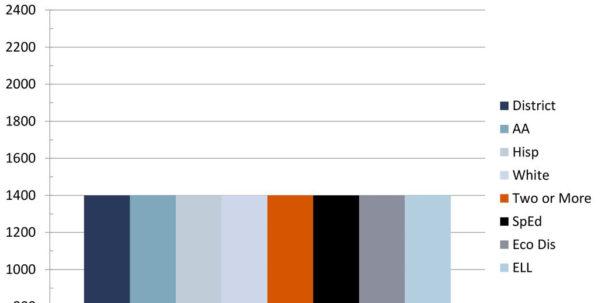 Sat Scores Data Spreadsheet Intended For Texas Academic Performance Report Tapr [Insert District Name Sat Scores Data Spreadsheet Google Spreadsheet