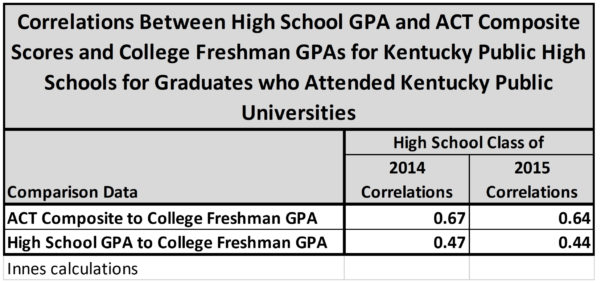 Sat Scores Data Spreadsheet With Are High School Gpas Better Predictors Of College Performance Than