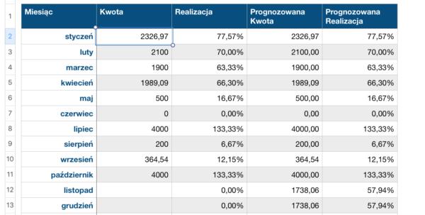 Savings Goal Tracker Spreadsheet Intended For Savings — Why I Make Applications – Kamil Powałowski – Medium Savings Goal Tracker Spreadsheet Spreadsheet Download