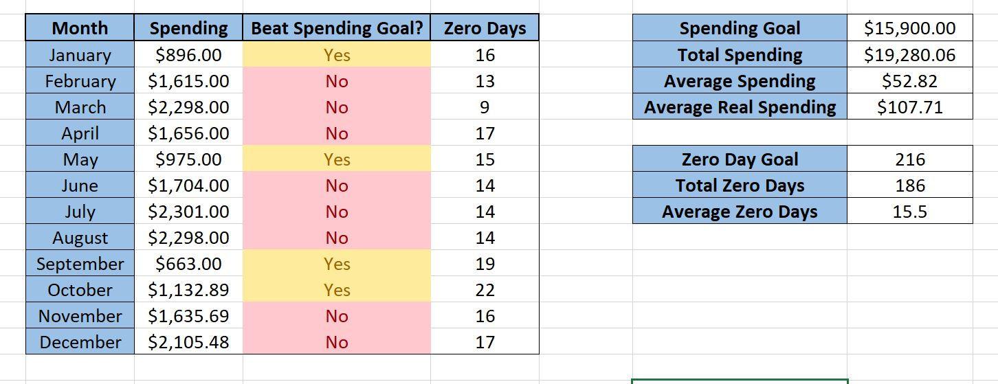 Savings Goal Tracker Spreadsheet Intended For Spreadsheets  Zero Day Finance