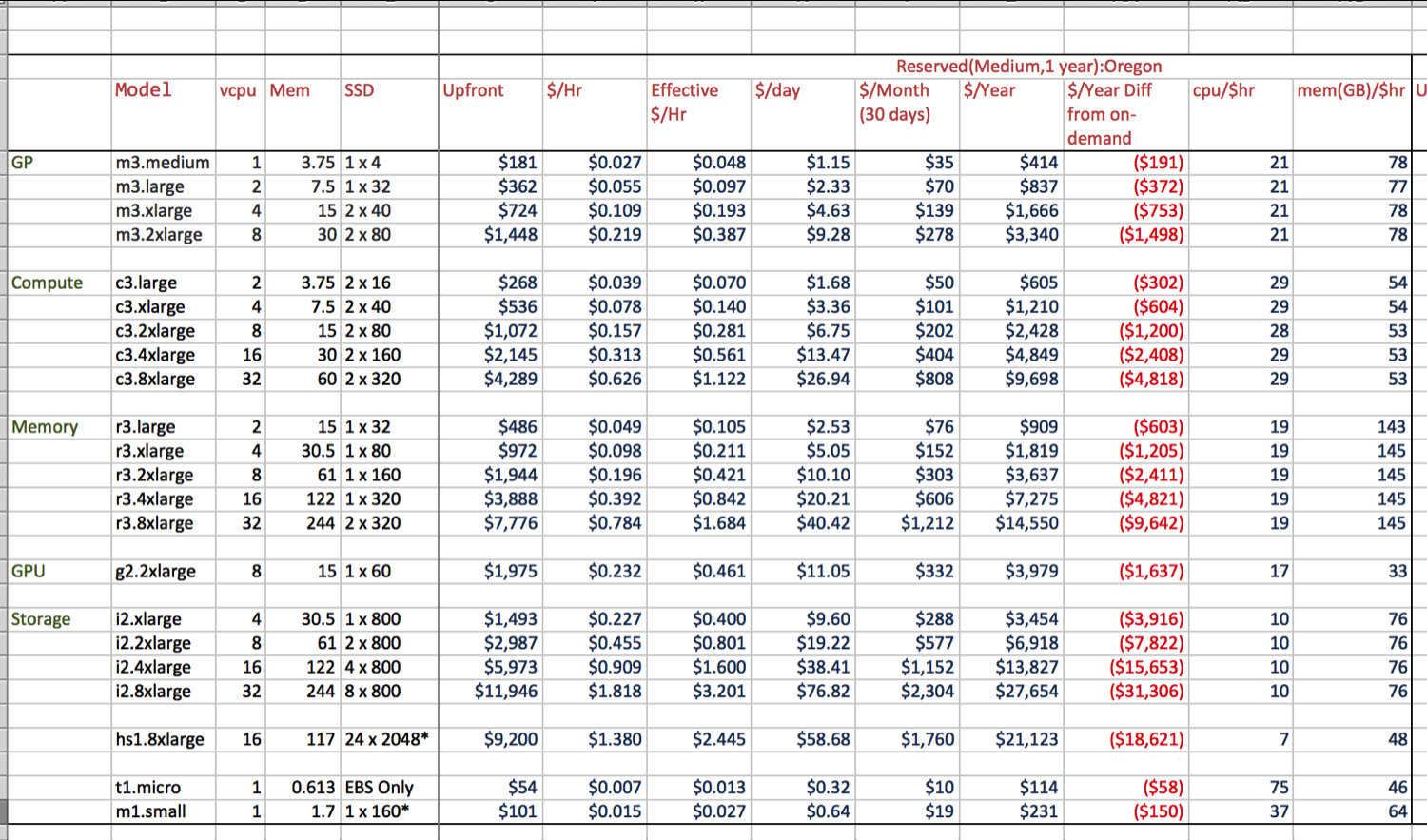 Sawgrass Pricing Spreadsheet With Pricing Spreadsheet Sheet Aws Amazon Xls Price Worksheet My