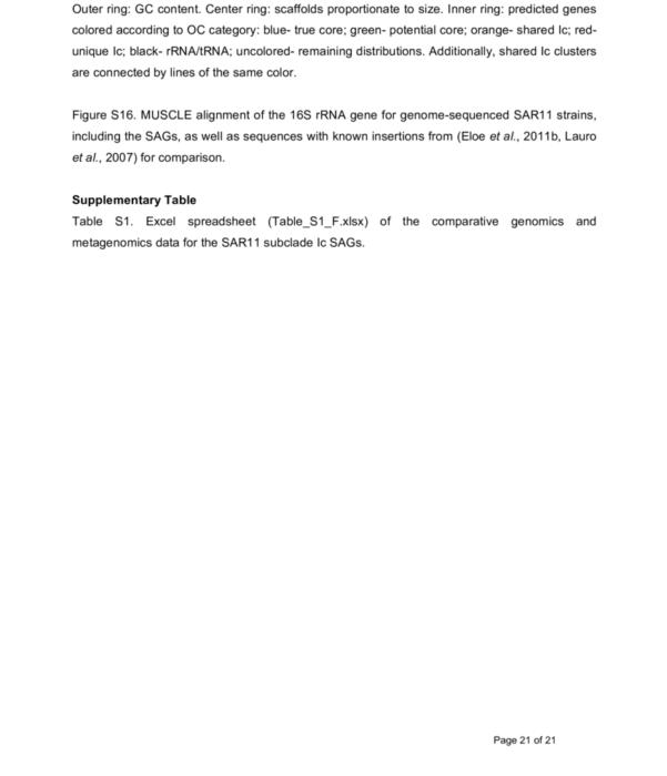 Scaffolding Excel Spreadsheet Intended For Figure S15. Circos Plot Of Sag Genomes, Arrangedscaffold Length