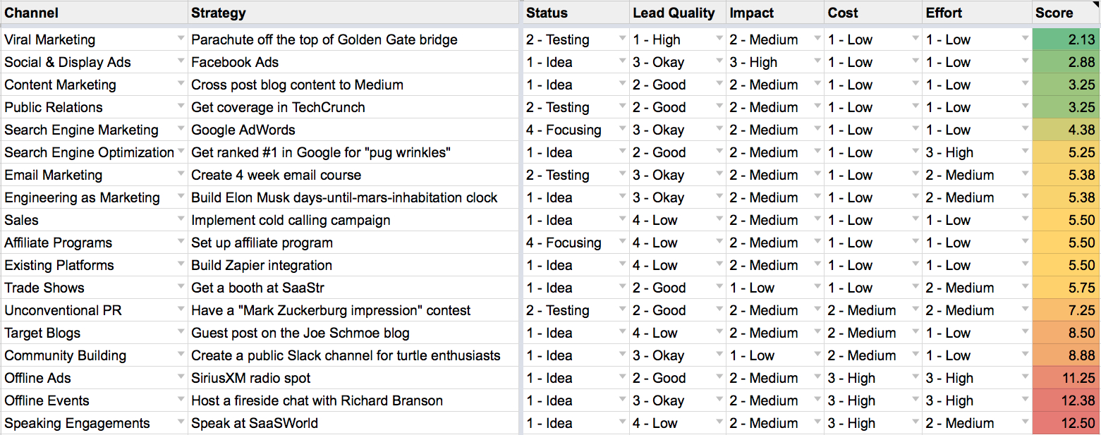 Score Spreadsheet Inside Our System For Scoring  Prioritizing Every Marketing Idea  Baremetrics
