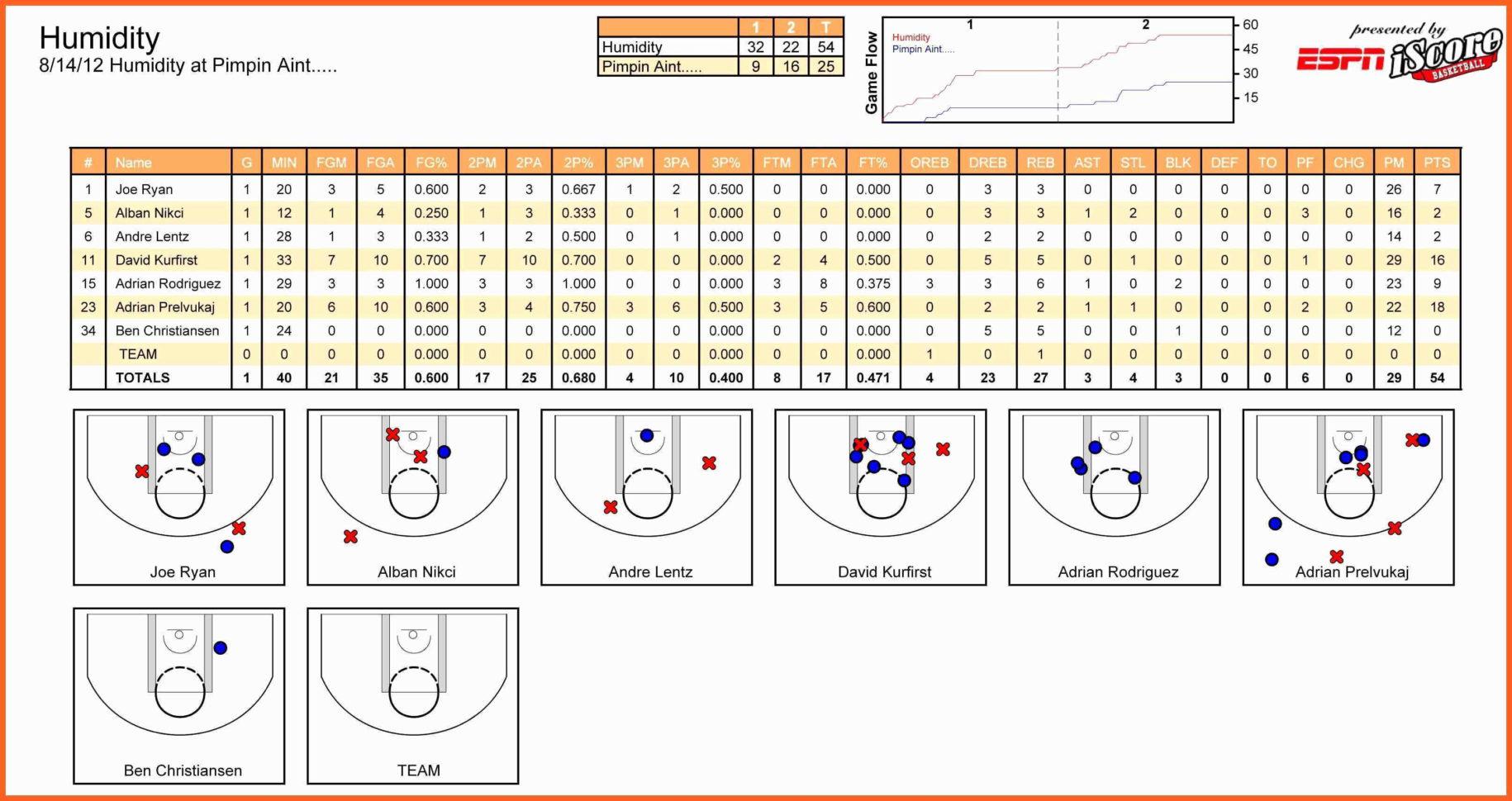 Score Spreadsheet Within Basketball Score Sheet Template Excel Lovely Excel Spreadsheet For