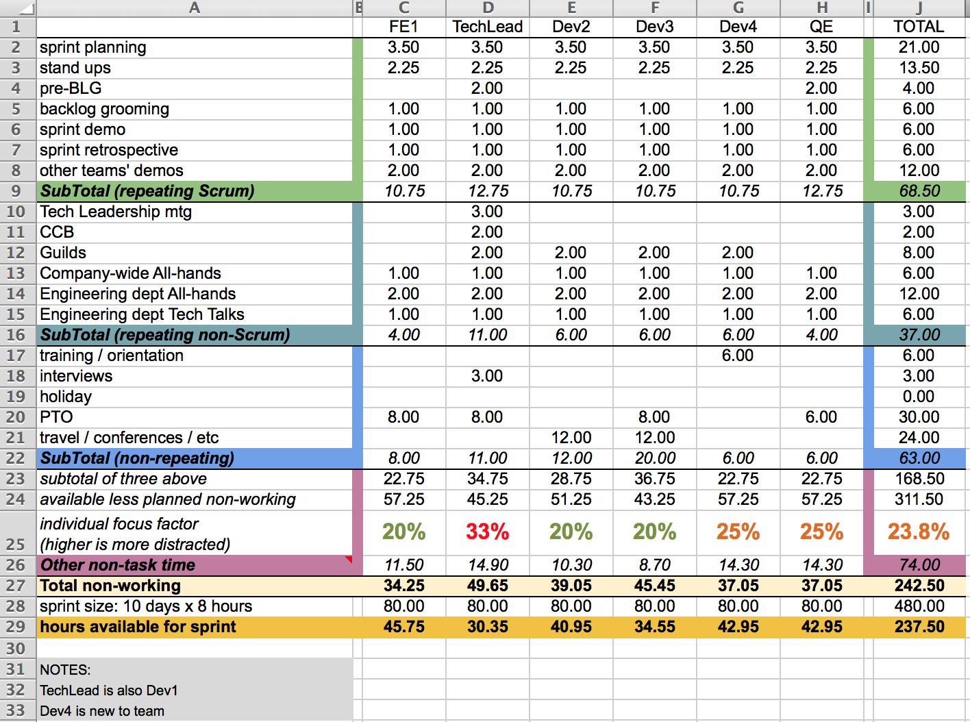 Scrum Spreadsheet Pertaining To Capacity Planning Worksheet For Scrum Teams – Agile Coffee
