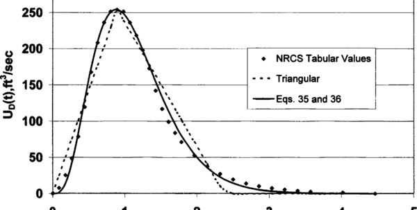 Scs Unit Hydrograph Spreadsheet Intended For Nrcs Scs Synthetic Curvilinear Dimensionless Unit Hydrograph
