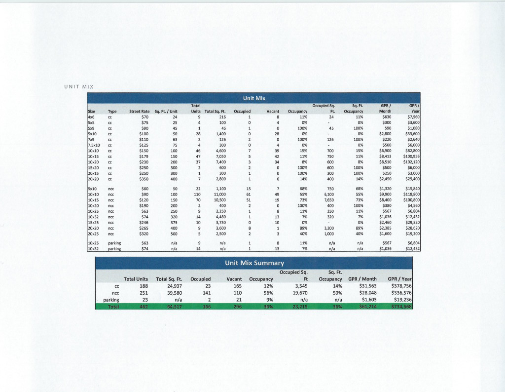 Self Storage Excel Spreadsheet Regarding Part 2: How To Analyze Self Storage Properties For Maximum Profit In