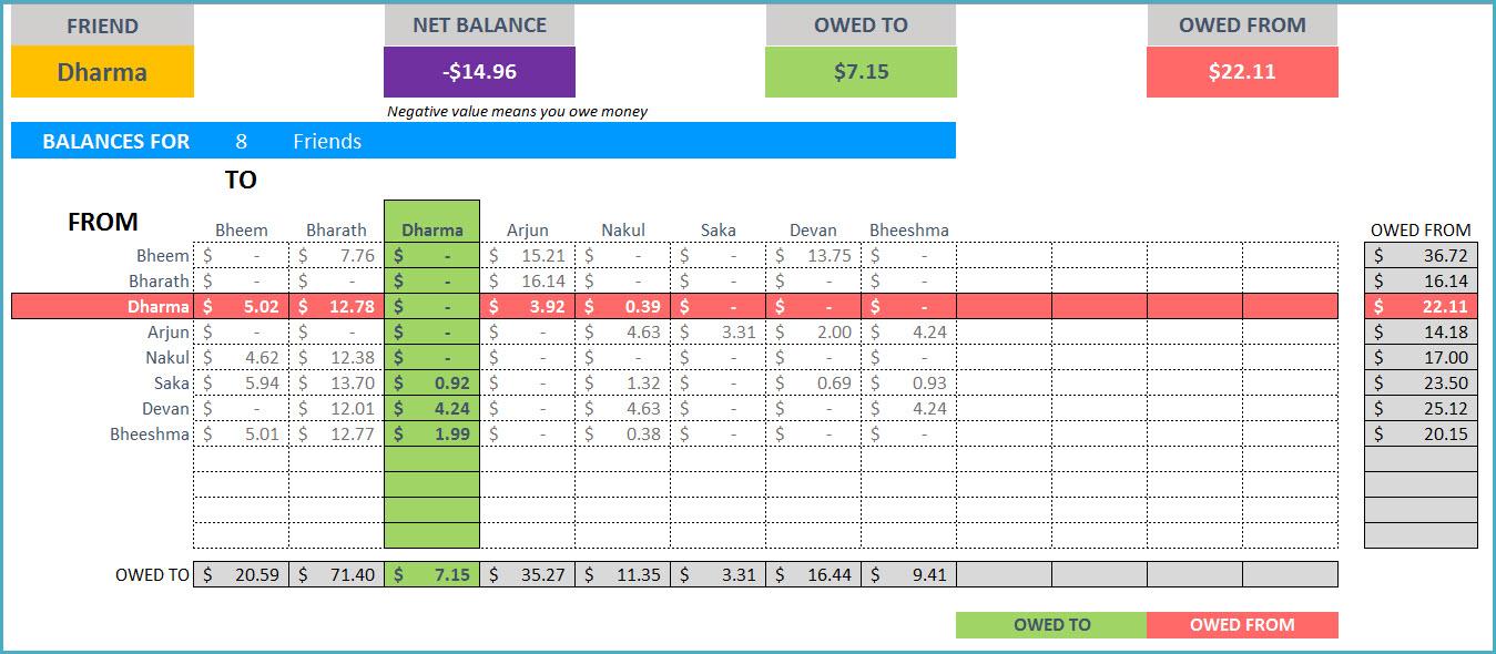 Shared Expenses Spreadsheet Template Regarding Expense Sharedenses Spreadsheet Group Calculator Travel Sharing