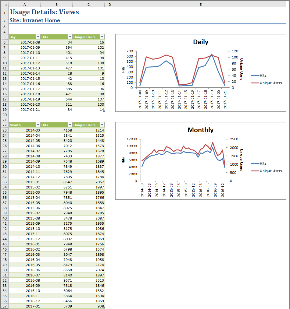 Sharepoint Spreadsheet Inside Measuring Sharepoint Site Success With Usage Reports  Icansharepoint
