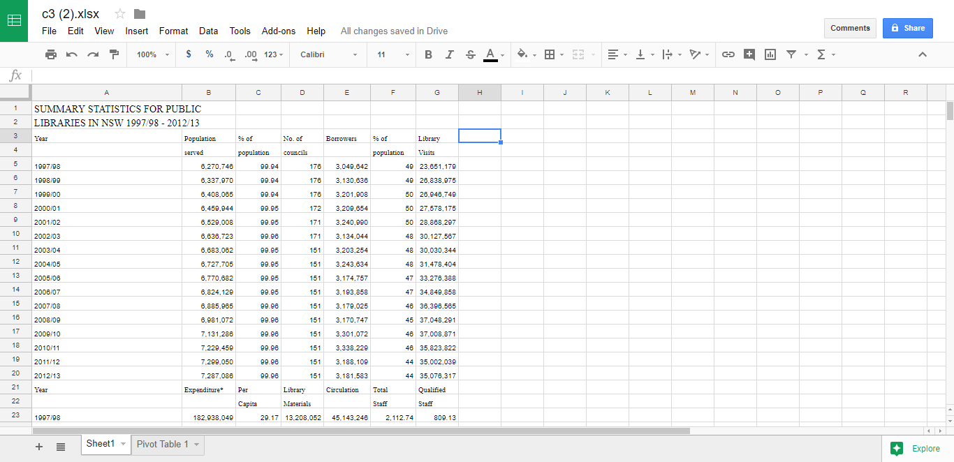 Sheets Spreadsheet Intended For How To Work With Pivot Tables In Google Sheets