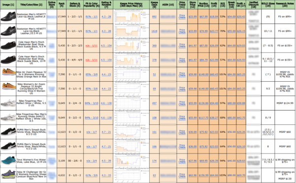 Shoe Inventory Spreadsheet With Regard To Gatedlist  Higher Profit, Less Competition, Easy To Scale