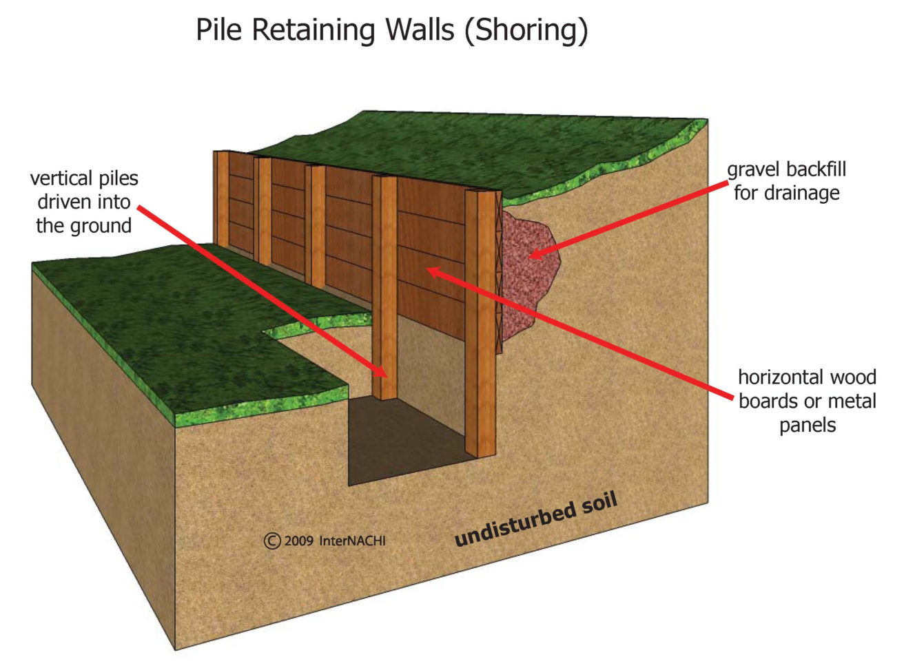 Shoring Design Spreadsheet Throughout Wood Shoring Shoring Design Retaining Wall  Artnak