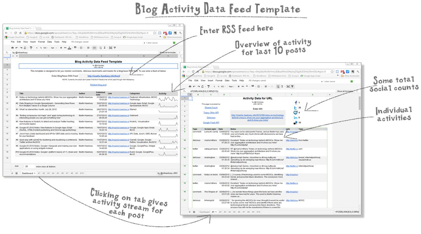 Show Me A Spreadsheet With Regard To Google Spreadsheet Template For Getting Social Activity Around Rss