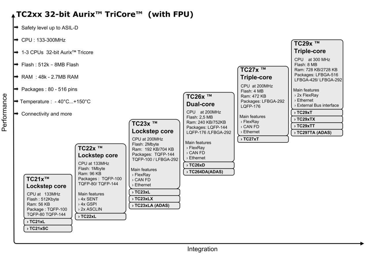 Sil Verification Spreadsheet Pertaining To 32Bit Tricore™ Aurix™– Tc2Xx  Infineon Technologies